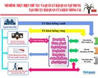 [Infographics] Mô hình thủ tục và quản lý hải quan tập trung tại cửa khẩu Móng Cái