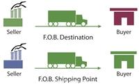 Nhập hàng giá FOB Shanghai về Hải phòng