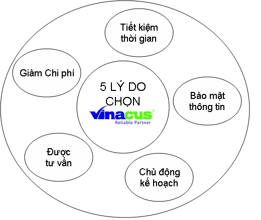 5 lý do lựa chọn AS GLOBAL